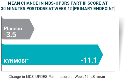 Mean change in MDS-UPDRS Part III score at 30 minutes postdose at week 12 (primary endpoint).